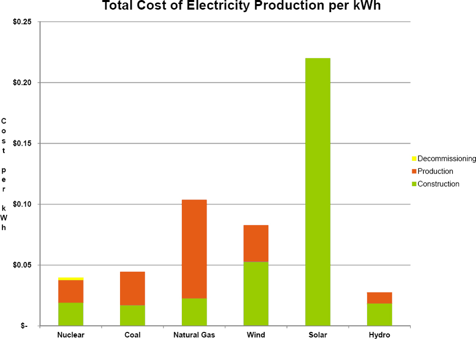 IS SOLAR ENERGY COST-EFFECTIVE? (continues to be one of our most ...